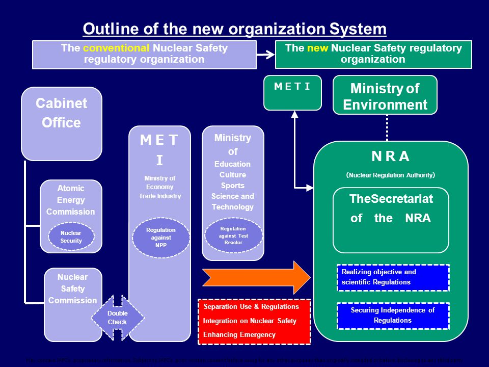 Outline of the new organization System