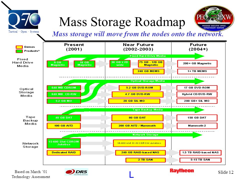 Mass storage will move from the nodes onto the network.