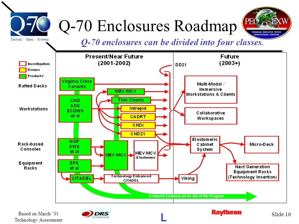 Q-70 enclosures can be divided into four classes.