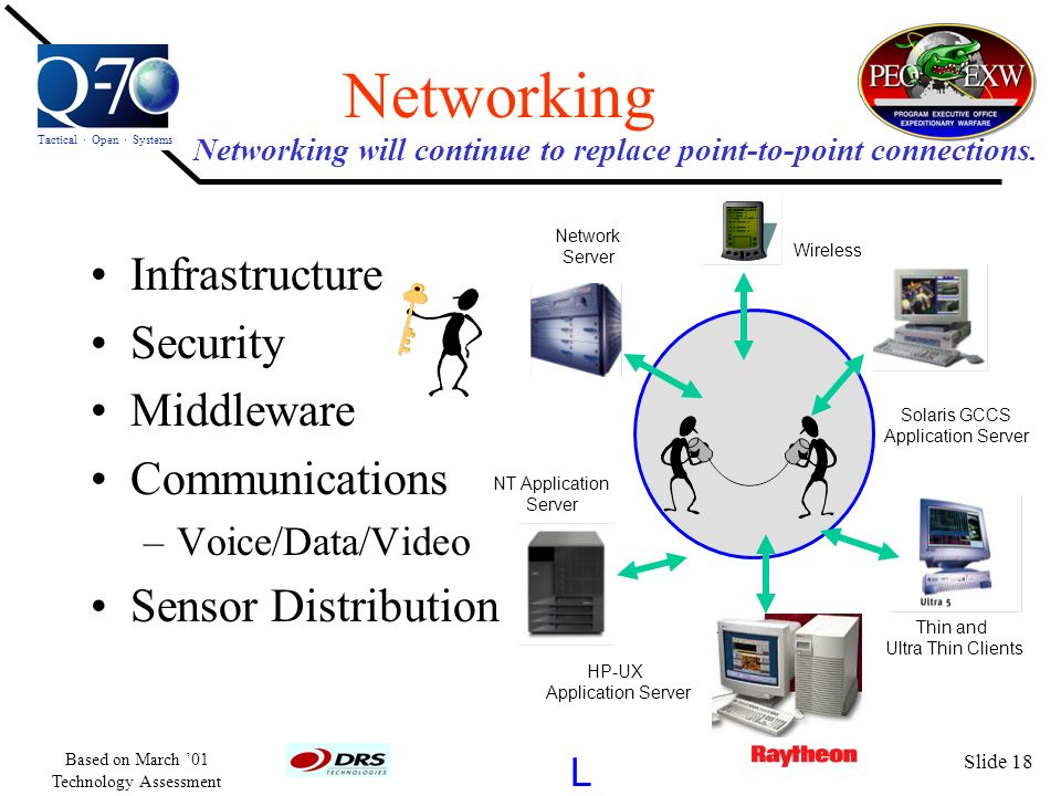 Networking will continue to replace point-to-point connections.