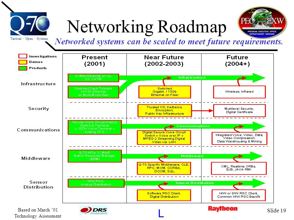 Networked systems can be scaled to meet future requirements.