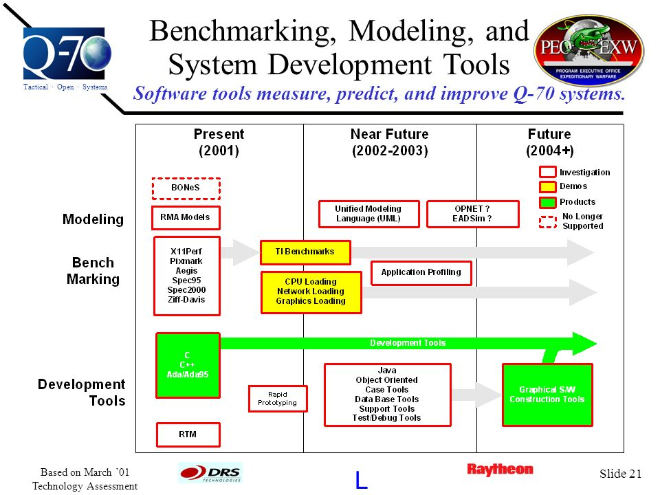 Software tools measure, predict, and improve Q-70 systems.