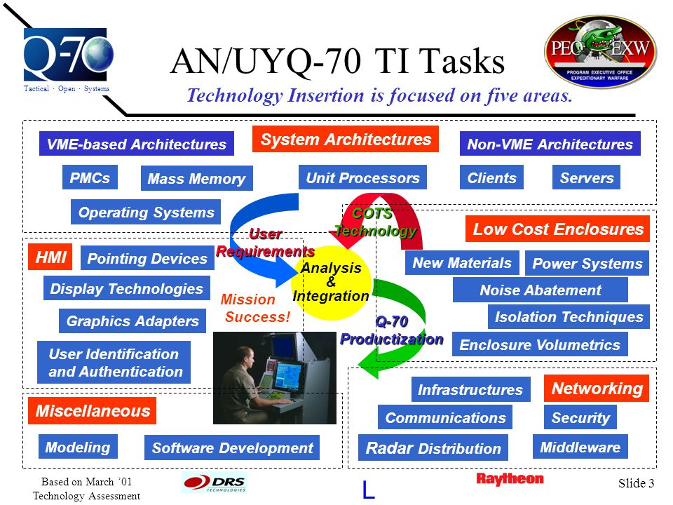 AN/UYQ-70 TI Tasks L Technology Insertion is focused on five areas.