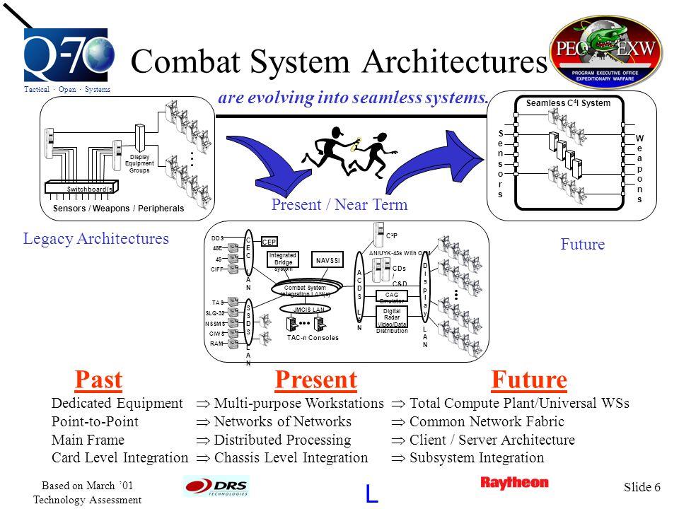 Combat System Architectures
