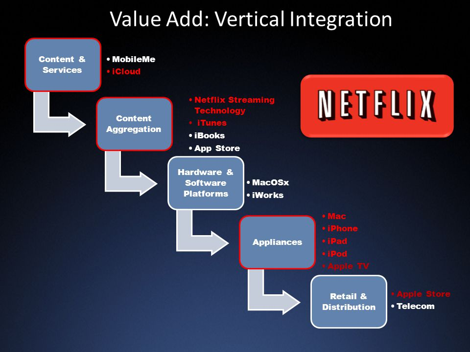 Value Add: Vertical Integration