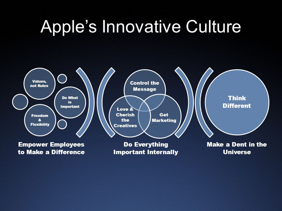 Apple's Innovative Culture