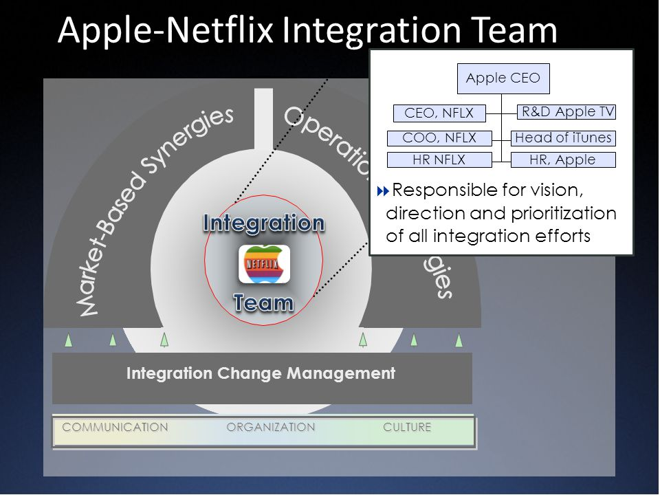 Integration Change Management