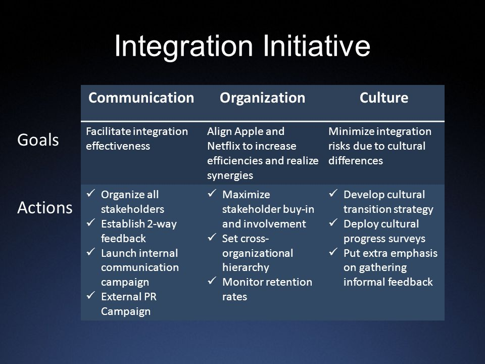 Integration Initiative