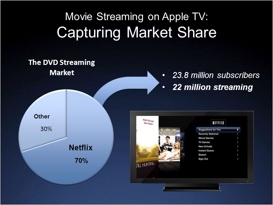 Movie Streaming on Apple TV: Capturing Market Share