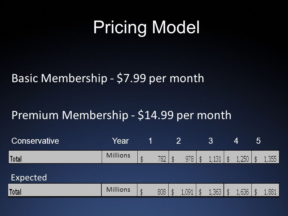 Pricing Model Basic Membership - $7.99 per month