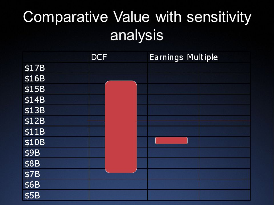 Comparative Value with sensitivity analysis