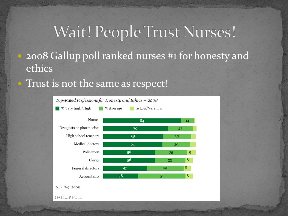Wait! People Trust Nurses!