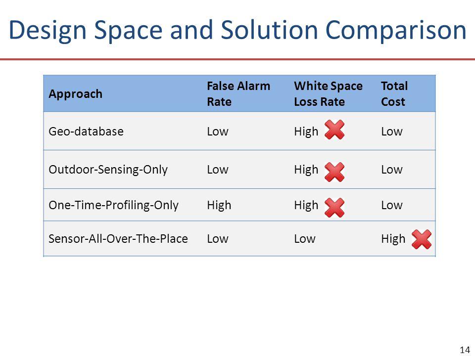 Design Space and Solution Comparison