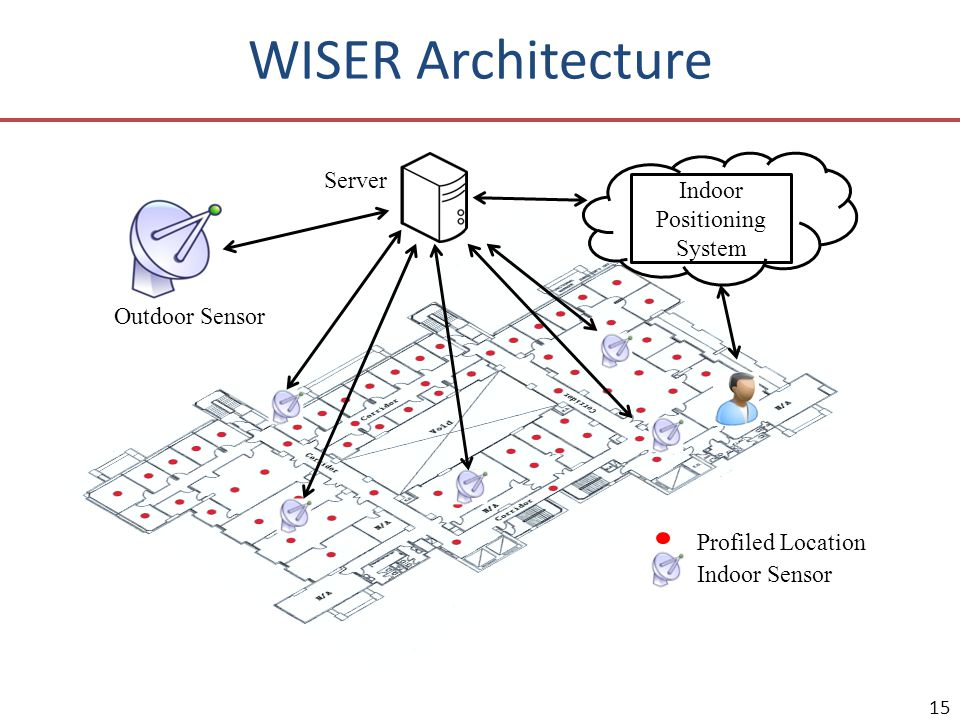 Indoor Positioning System