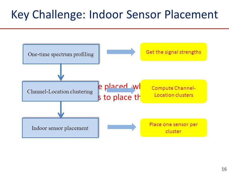 Key Challenge: Indoor Sensor Placement
