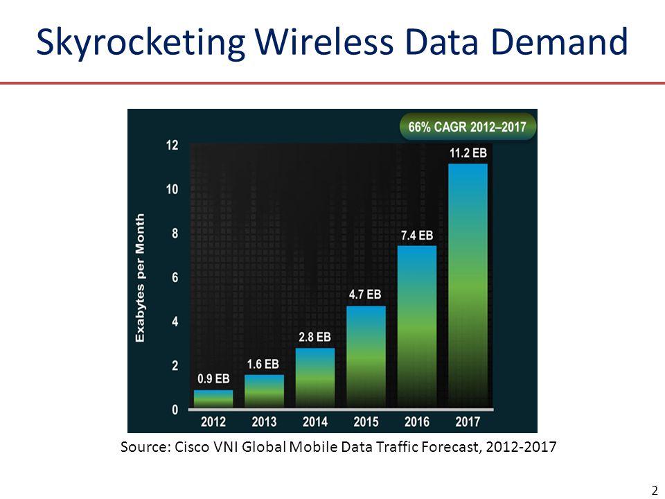 Skyrocketing Wireless Data Demand