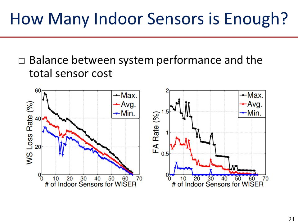 How Many Indoor Sensors is Enough