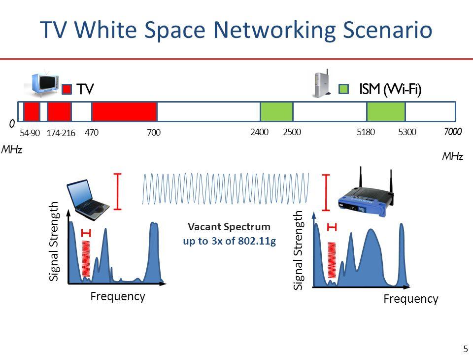 TV White Space Networking Scenario