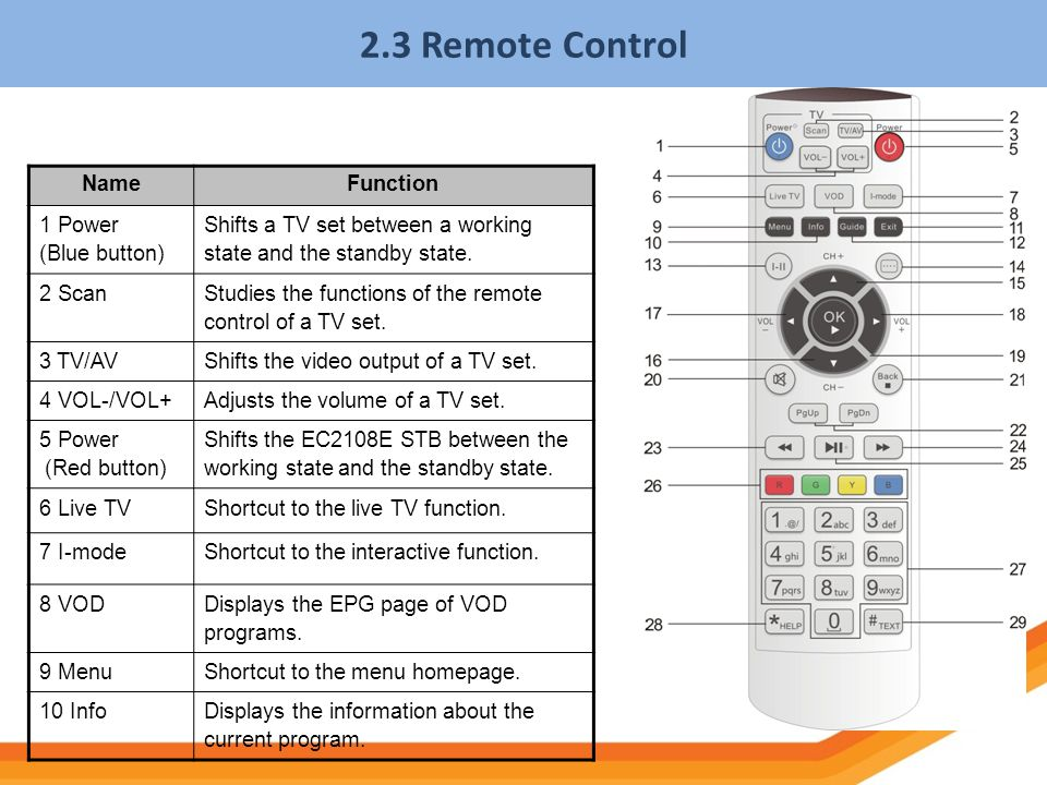 2.3 Remote Control Name Function 1 Power (Blue button)