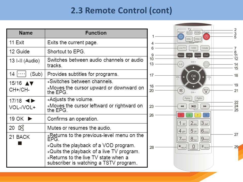 2.3 Remote Control (cont) Name Function 11 Exit