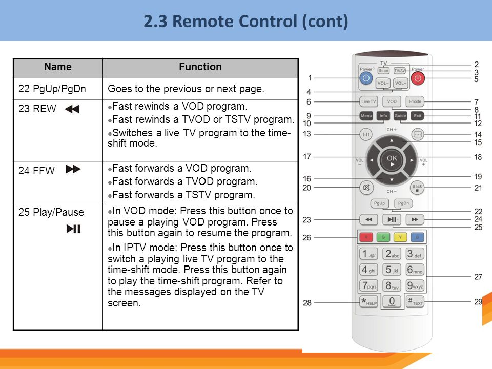 2.3 Remote Control (cont) Name Function 22 PgUp/PgDn