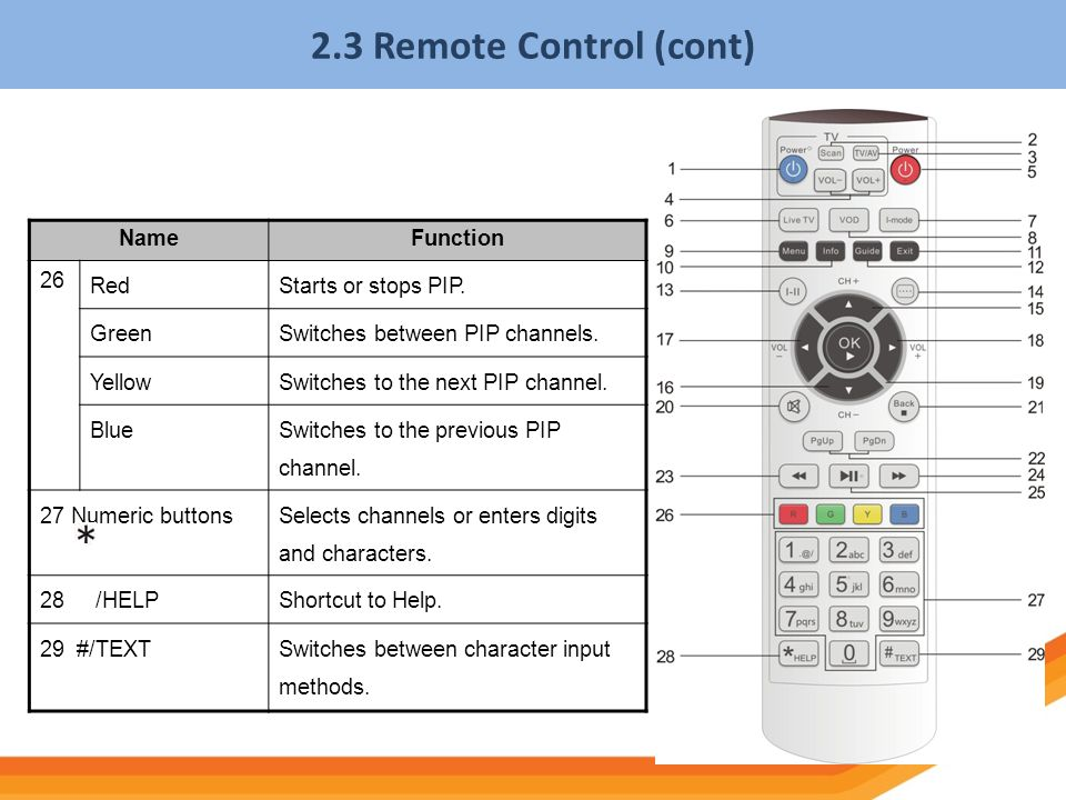 2.3 Remote Control (cont) Name Function 26 Red Starts or stops PIP.