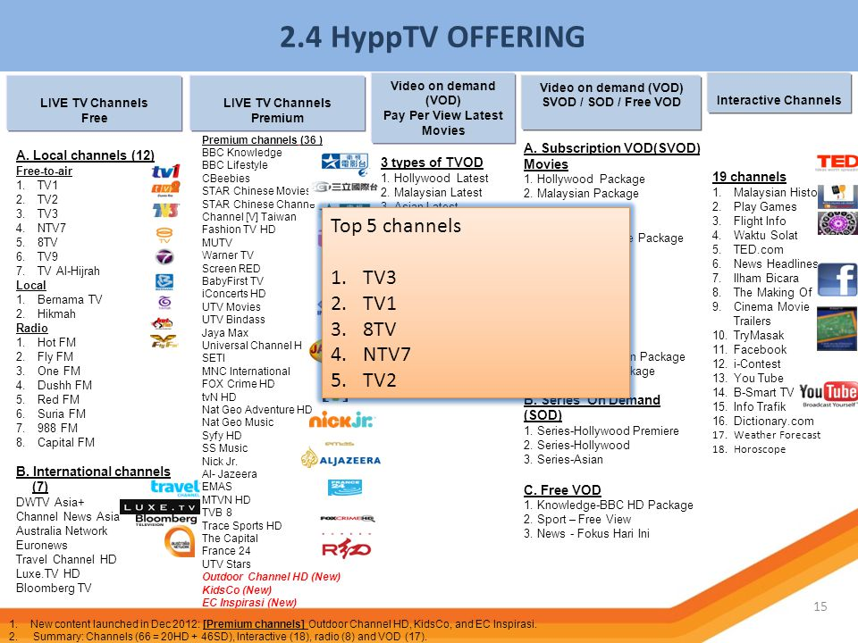 Pay Per View Latest Movies