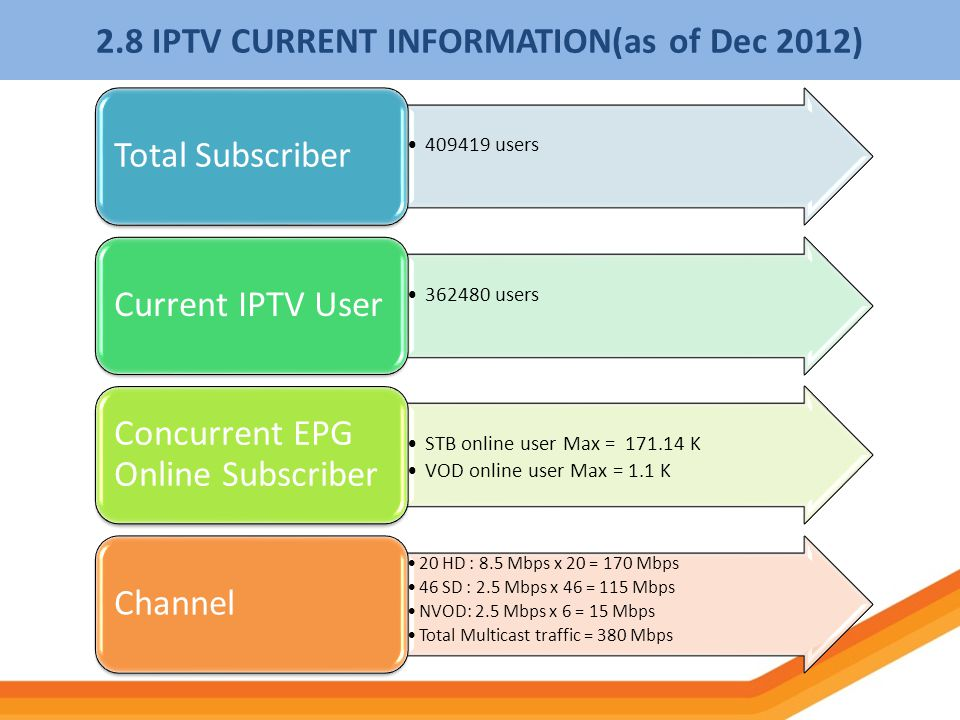 2.8 IPTV CURRENT INFORMATION(as of Dec 2012)
