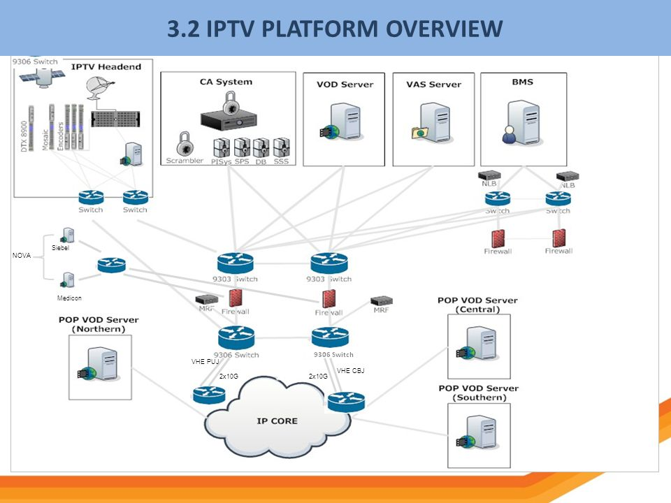 3.2 IPTV PLATFORM OVERVIEW
