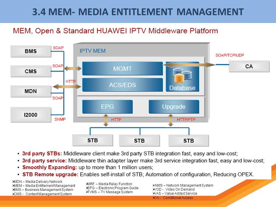 3.4 MEM- MEDIA ENTITLEMENT MANAGEMENT