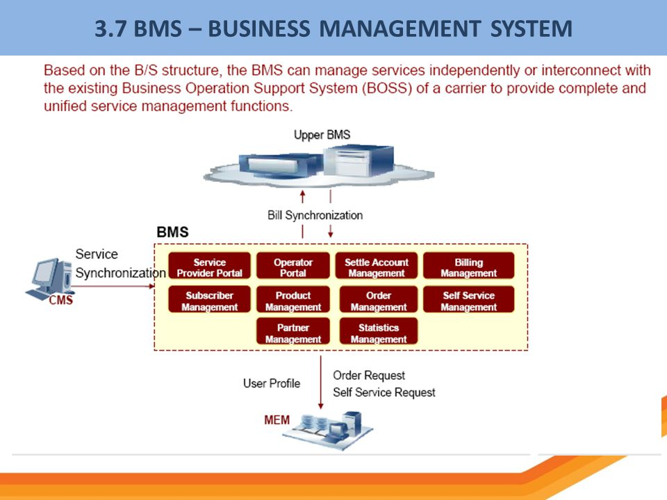 3.7 BMS – BUSINESS MANAGEMENT SYSTEM