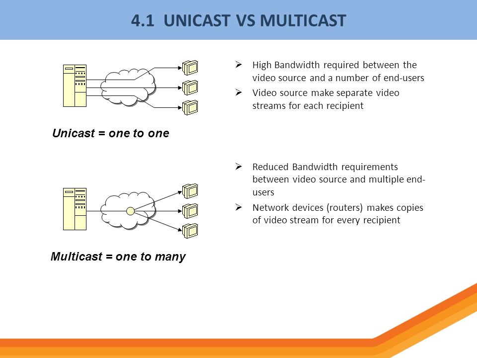 4.1 UNICAST VS MULTICAST Unicast = one to one Multicast = one to many