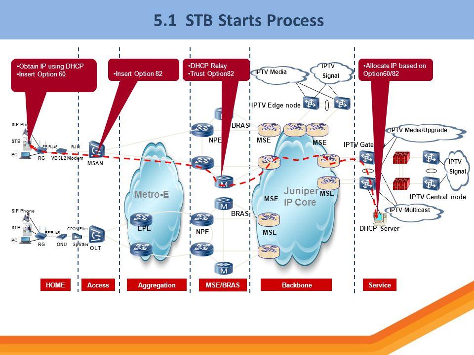 5.1 STB Starts Process Juniper Metro-E IP Core Obtain IP using DHCP