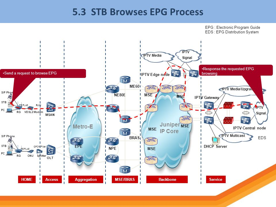 5.3 STB Browses EPG Process