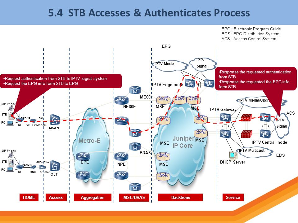 5.4 STB Accesses & Authenticates Process