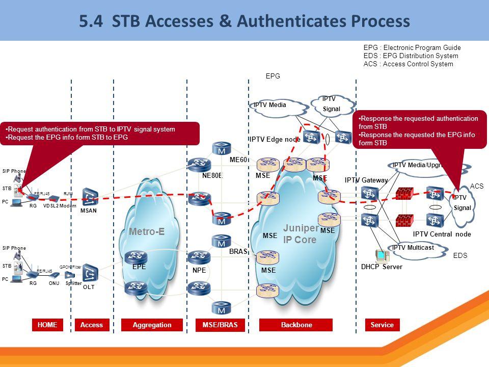 5.4 STB Accesses & Authenticates Process