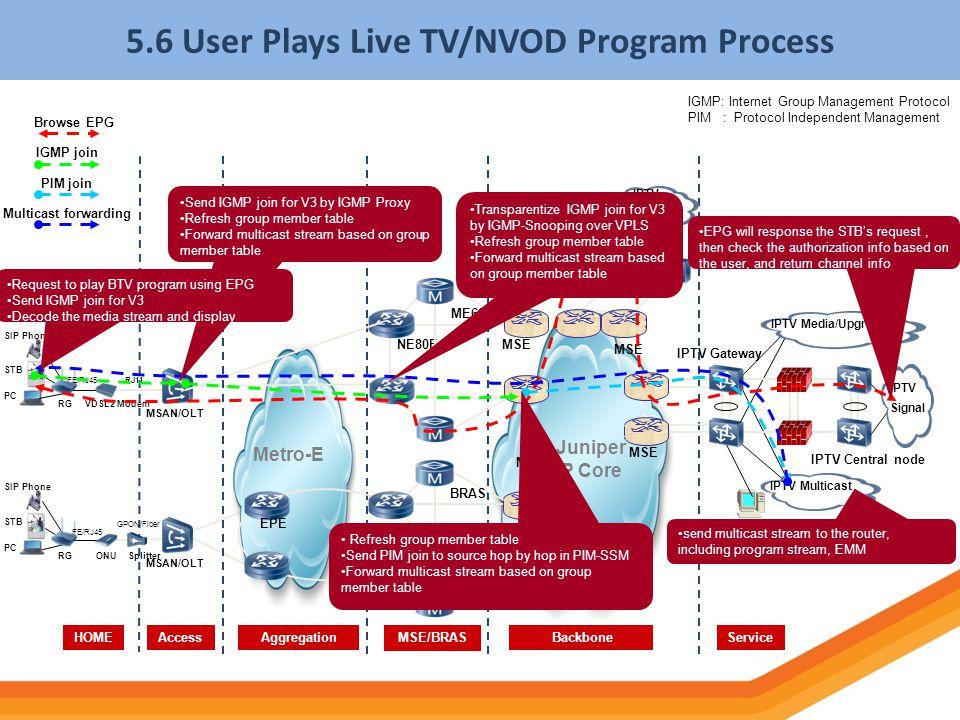 5.6 User Plays Live TV/NVOD Program Process
