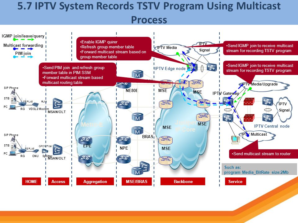 5.7 IPTV System Records TSTV Program Using Multicast Process