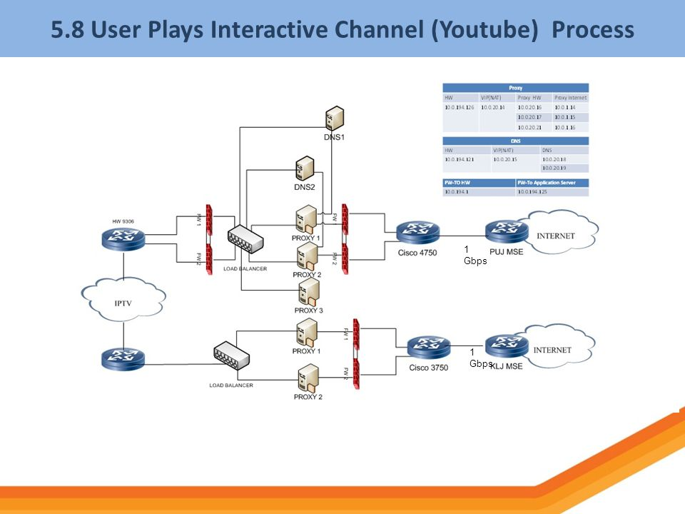 5.8 User Plays Interactive Channel (Youtube) Process