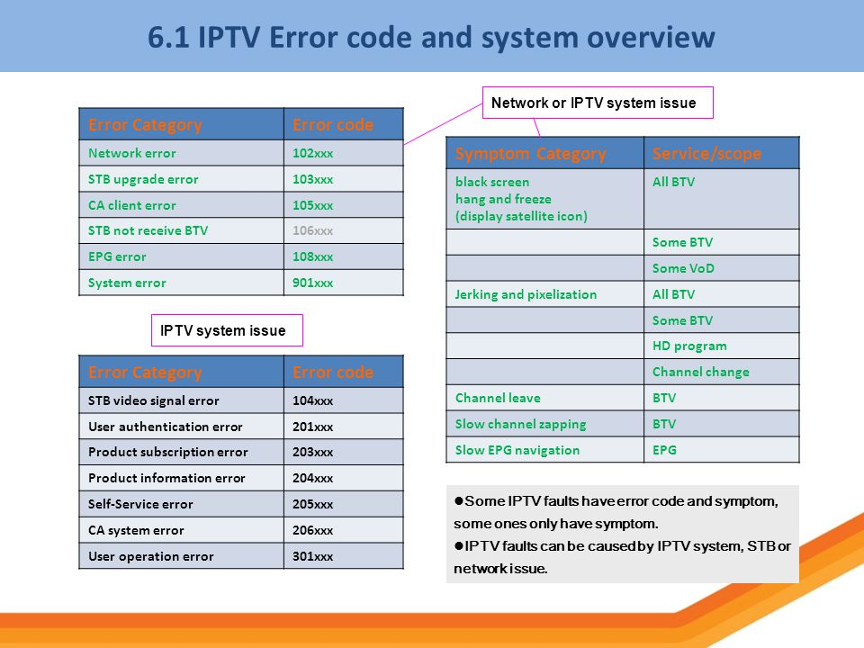 6.1 IPTV Error code and system overview