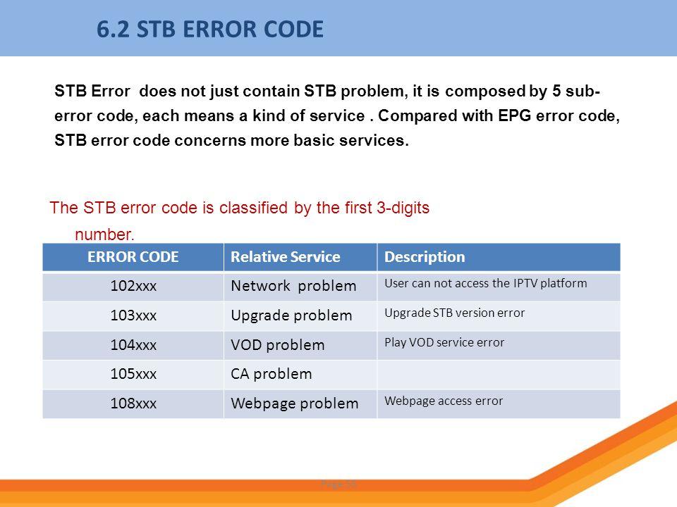 6.2 STB ERROR CODE