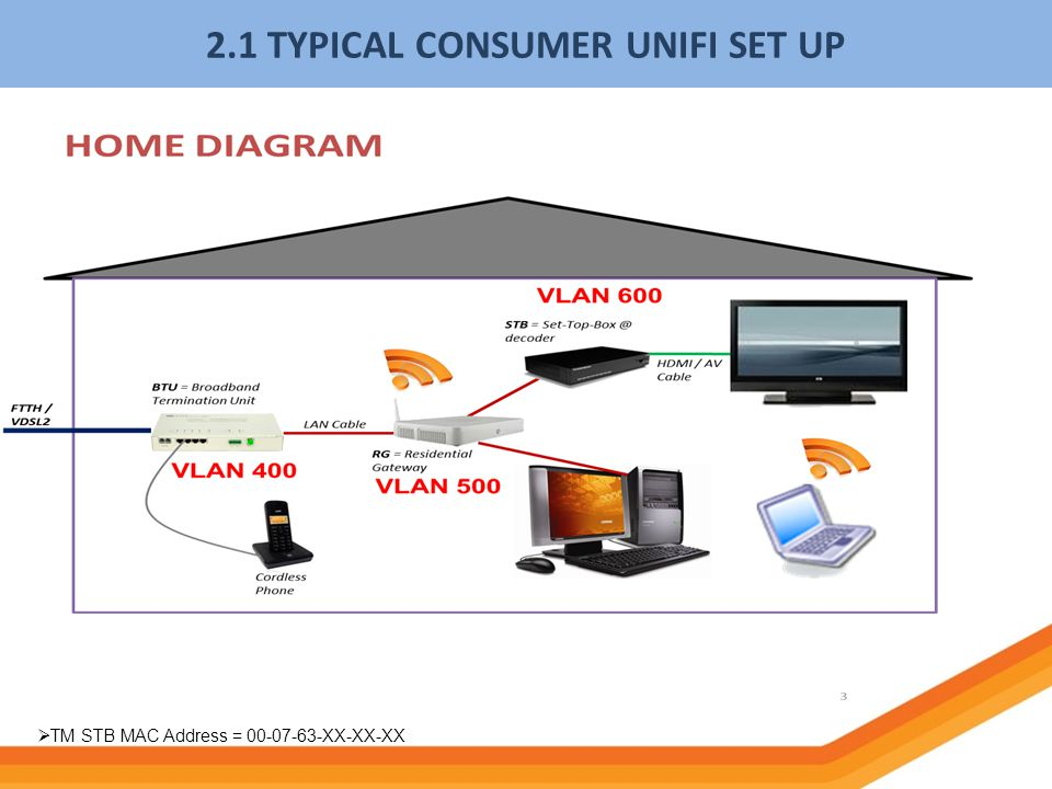 2.1 TYPICAL CONSUMER UNIFI SET UP
