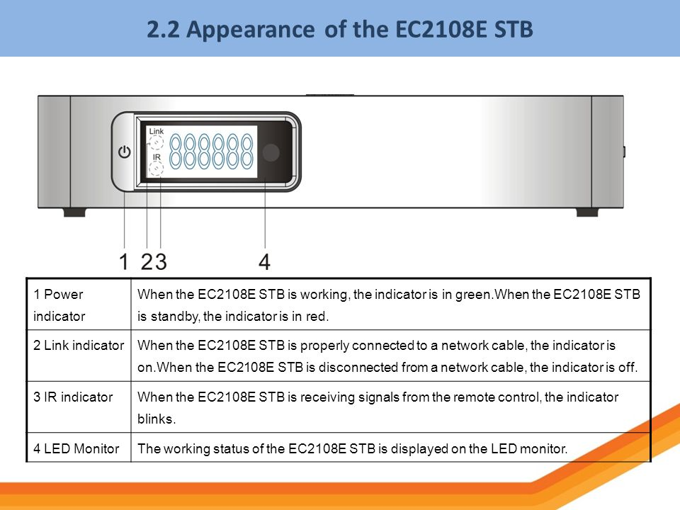 2.2 Appearance of the EC2108E STB