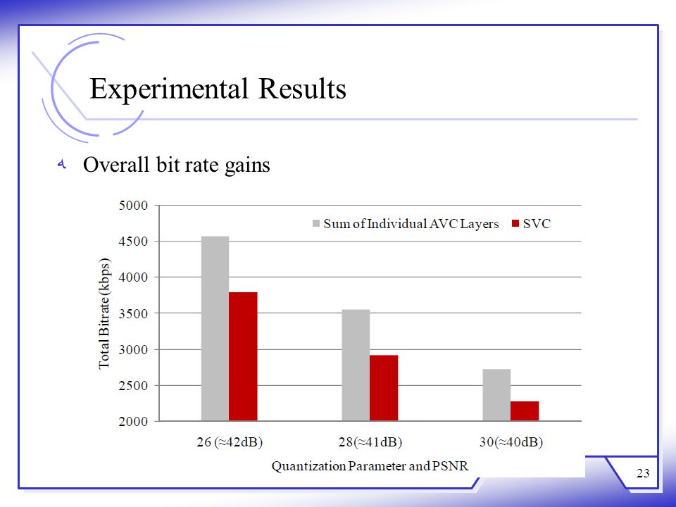 Experimental Results Overall bit rate gains