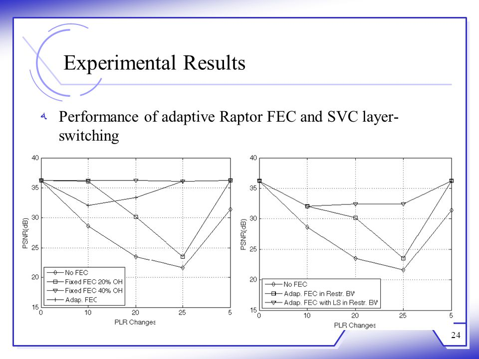 Experimental Results Performance of adaptive Raptor FEC and SVC layer-switching