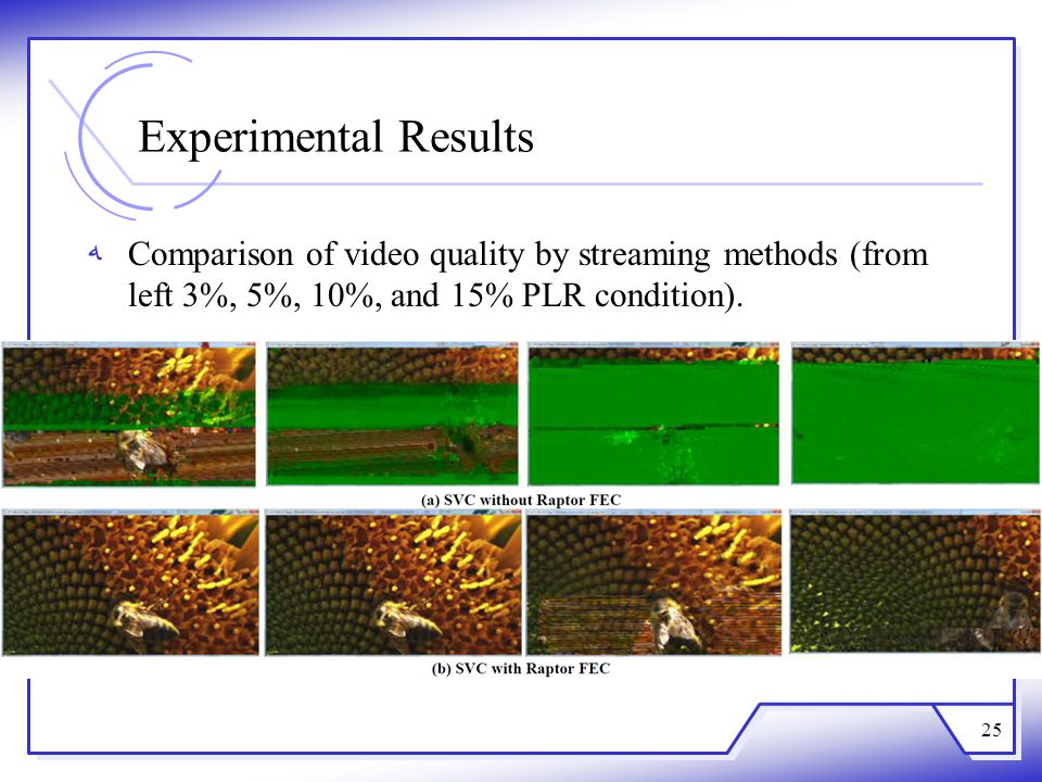 Experimental Results Comparison of video quality by streaming methods (from left 3%, 5%, 10%, and 15% PLR condition).
