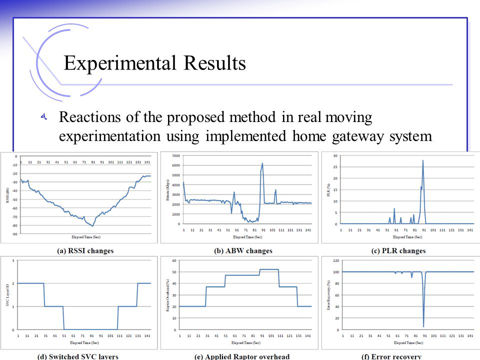 Experimental Results Reactions of the proposed method in real moving experimentation using implemented home gateway system.