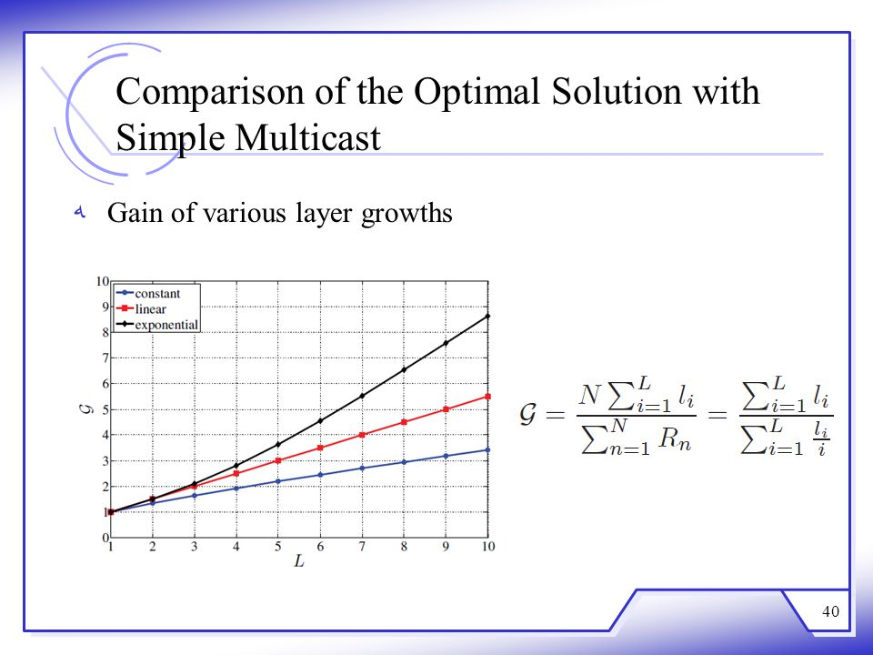 Comparison of the Optimal Solution with Simple Multicast