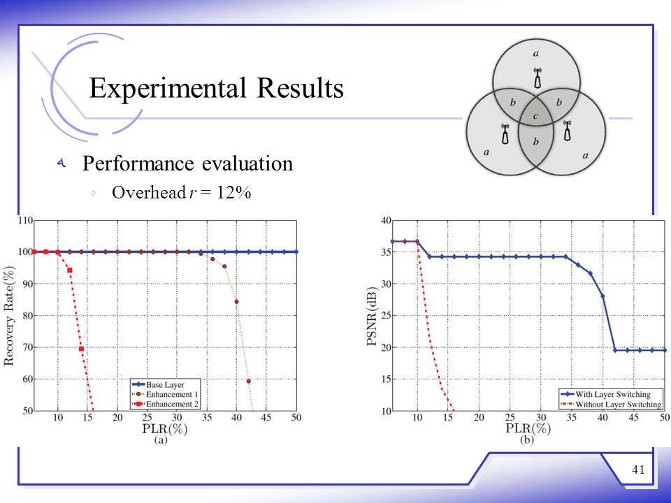Experimental Results Performance evaluation Overhead r = 12%