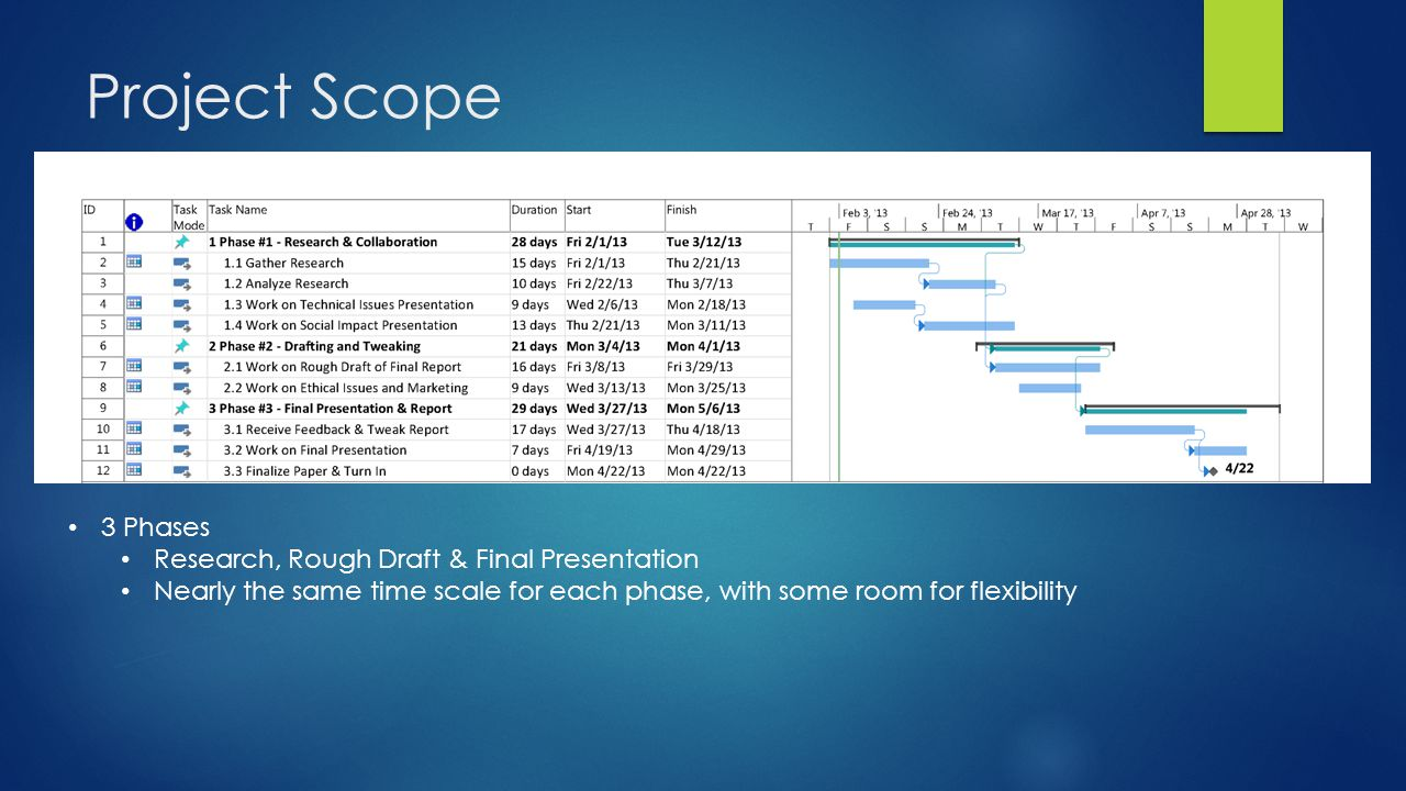 Project Scope 3 Phases Research, Rough Draft & Final Presentation